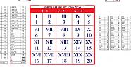 Roma rakamları nasıl yazılır?
